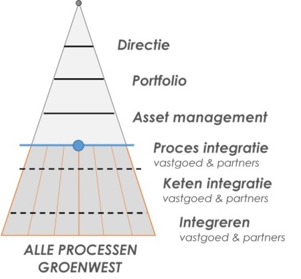 Alle processen van GroenWest